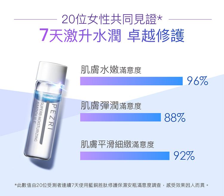 【PEZRI派翠】藍銅胜肽保濕安瓶 7入